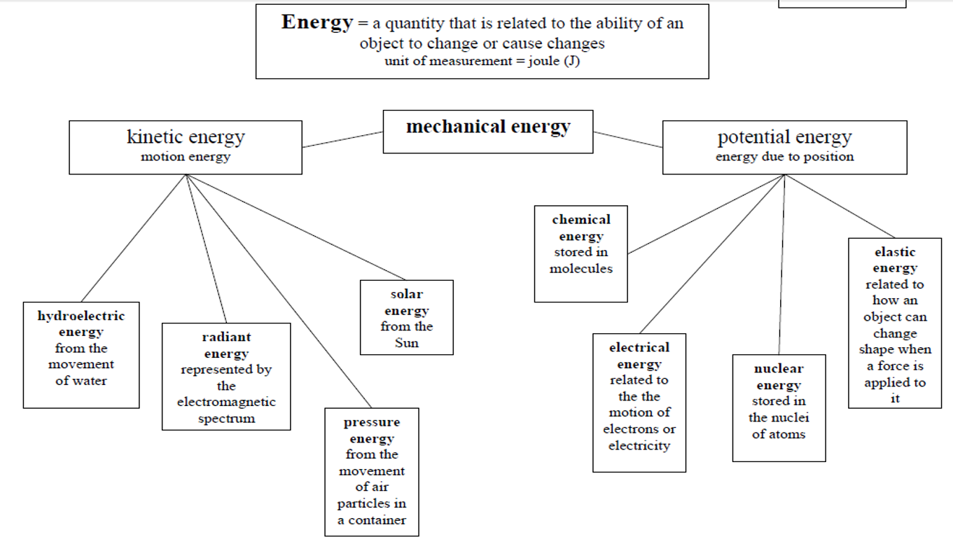 Energy - Physical Science 14-15